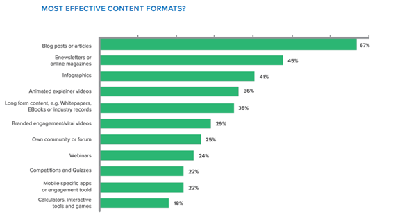 Formats performants ROI contenus