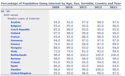 pourcentage 16-24 ans utilisation internet