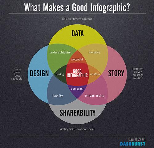 Faire une bonne infographie