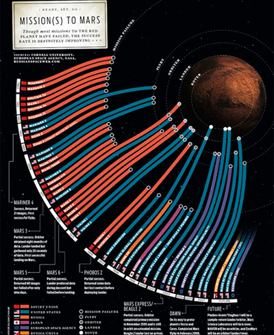 missions-to-mars