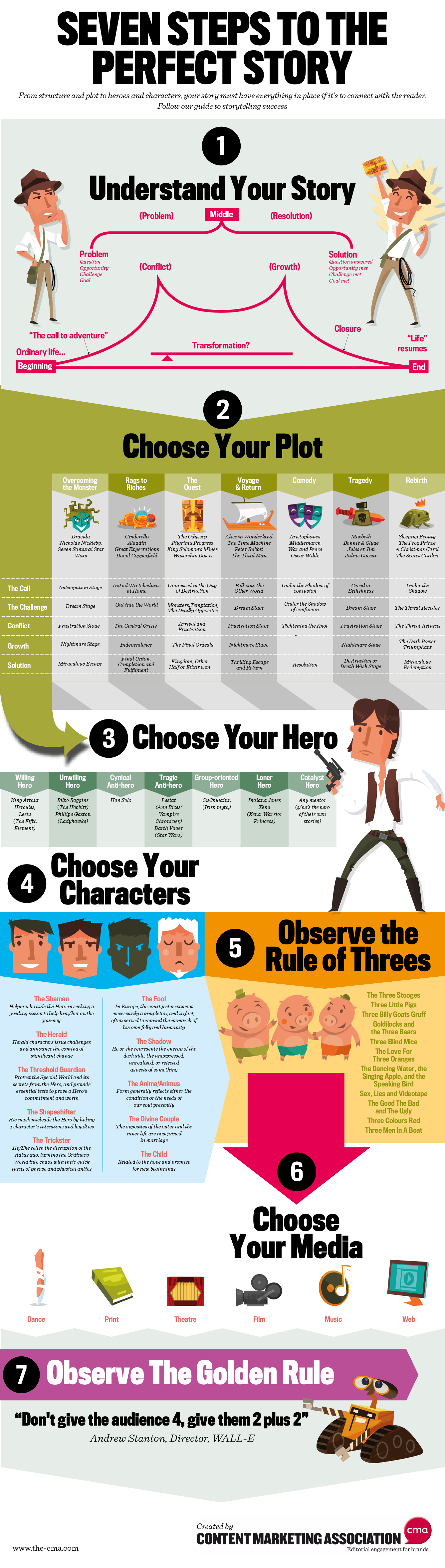 infographie seven steps to a great story