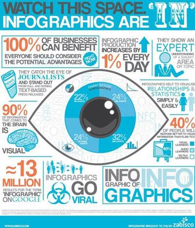 Stratégie infographie expert